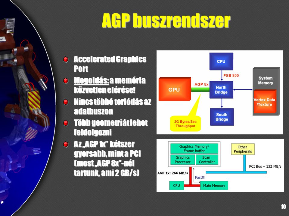 AGP buszrendszer Accelerated Graphics Port