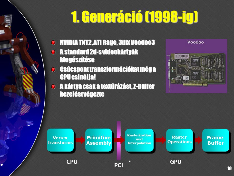 1. Generáció (1998-ig) NVIDIA TNT2, ATI Rage, 3dfx Voodoo3