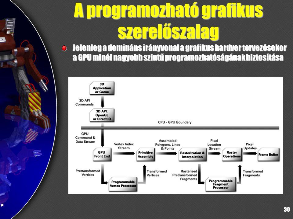 A programozható grafikus szerelőszalag