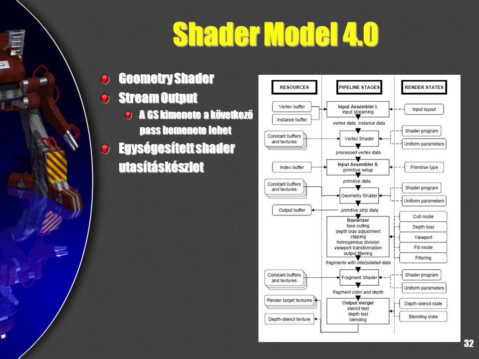 Shader Model 4.0 Geometry Shader Stream Output Egységesített shader