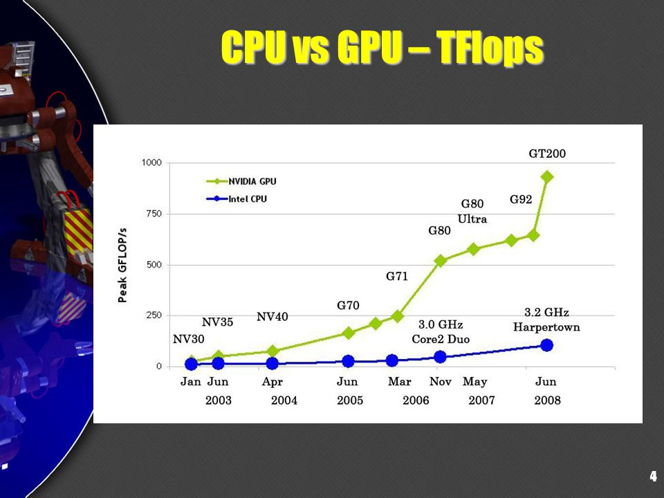 CPU vs GPU – TFlops 4 4