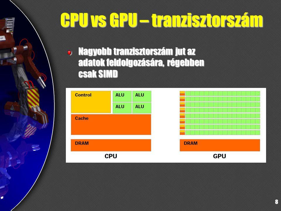 CPU vs GPU – tranzisztorszám