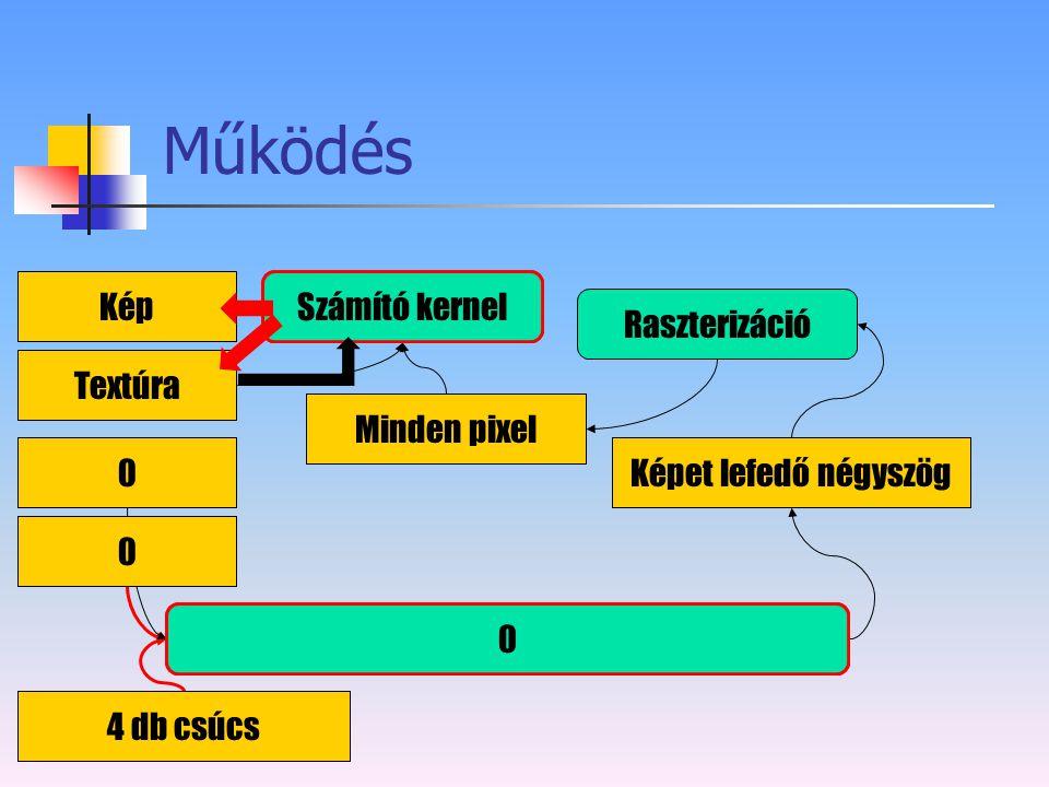 Működés Kép Számító kernel Képpont árnyaló Raszterizáció Textúra
