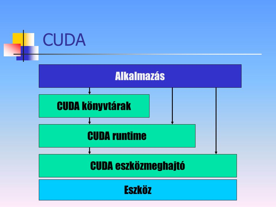 CUDA Alkalmazás CUDA könyvtárak CUDA runtime CUDA eszközmeghajtó
