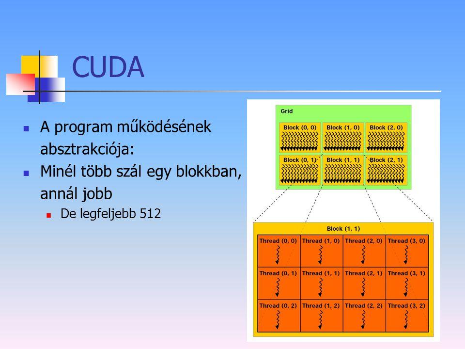 CUDA A program működésének absztrakciója: