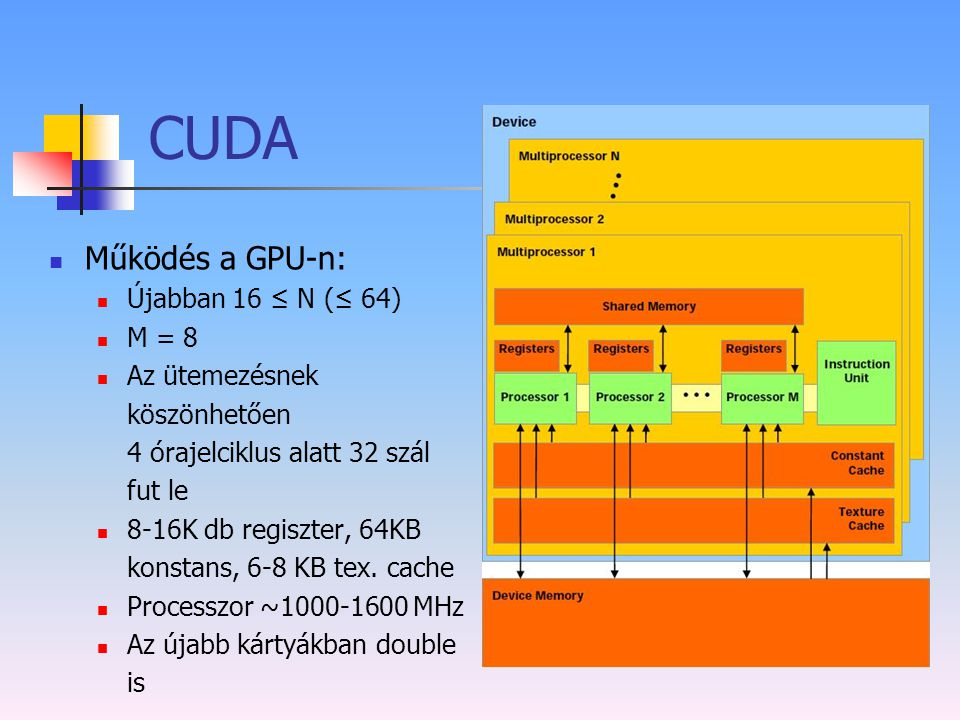 CUDA Működés a GPU-n: Újabban 16 ≤ N (≤ 64) M = 8 Az ütemezésnek