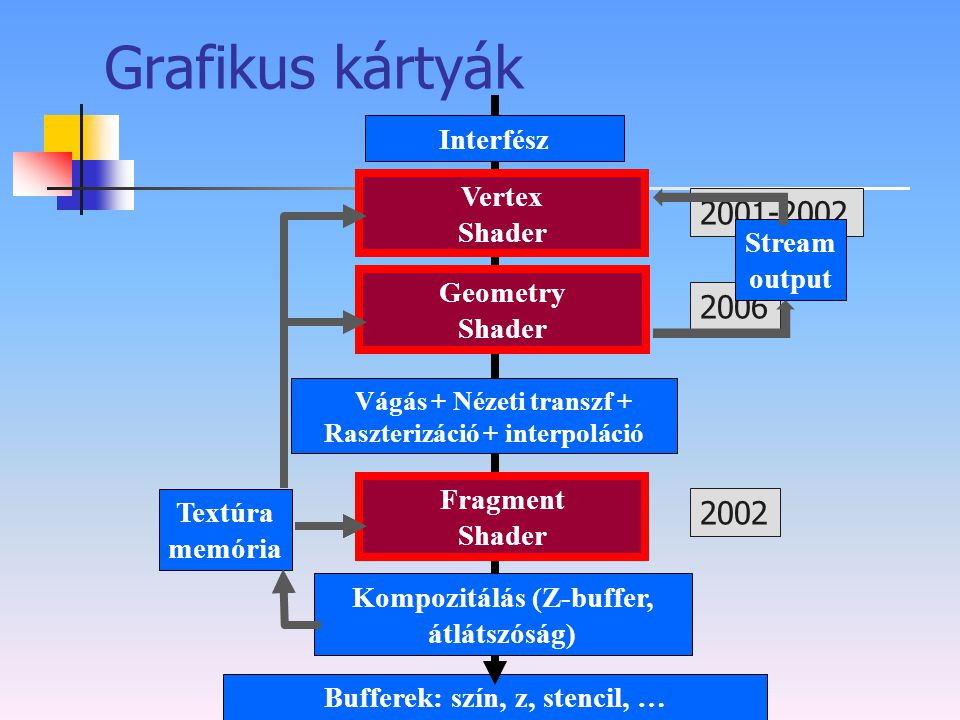 Grafikus kártyák 2001-2002 2006 2002 Interfész Transzformáció+ Vertex