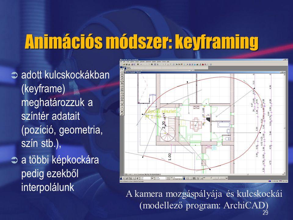 Animációs módszer: keyframing