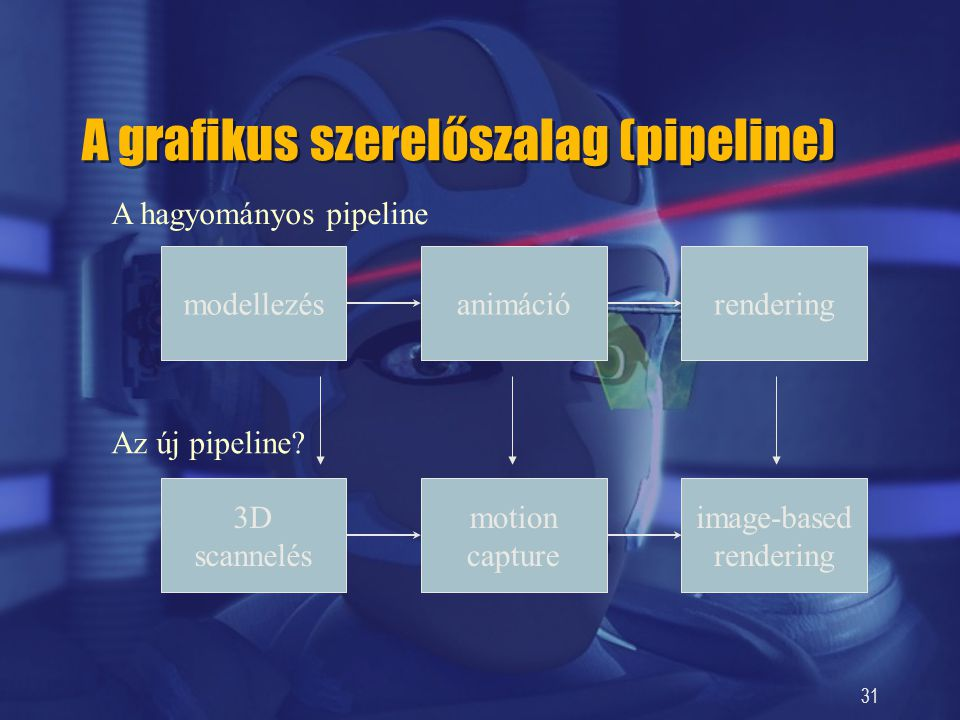 A grafikus szerelőszalag (pipeline)