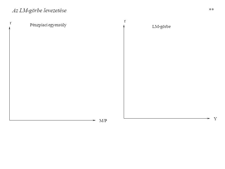 Az LM-görbe levezetése