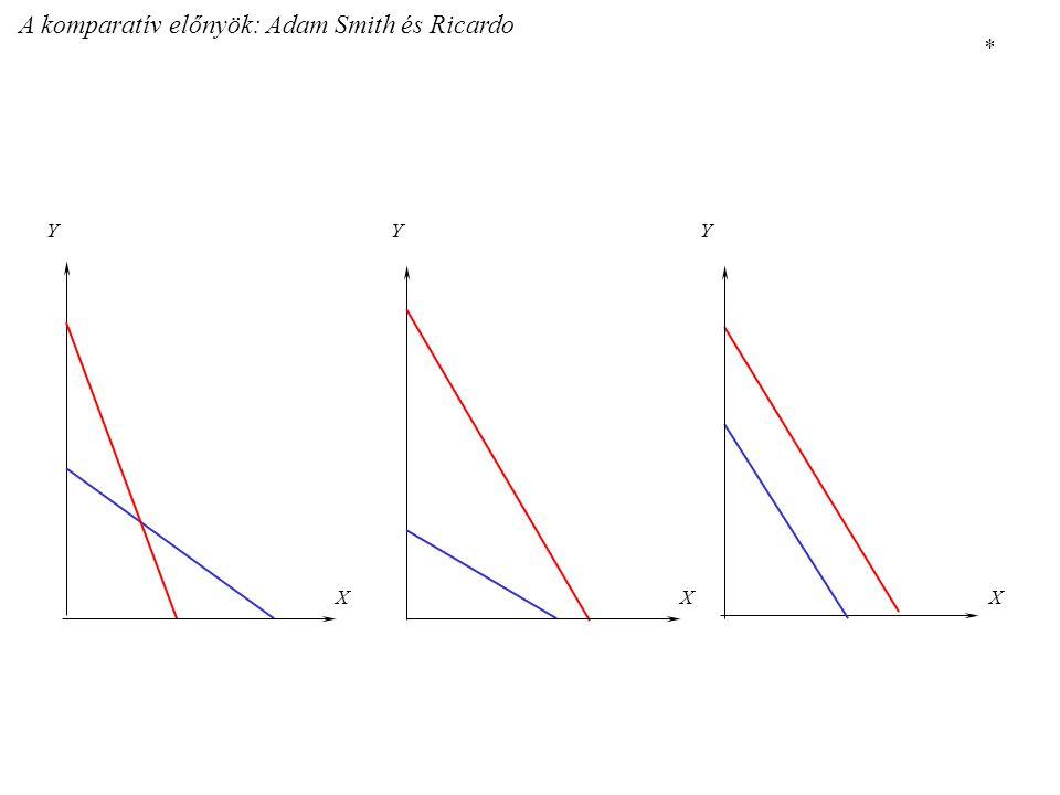 A komparatív előnyök: Adam Smith és Ricardo