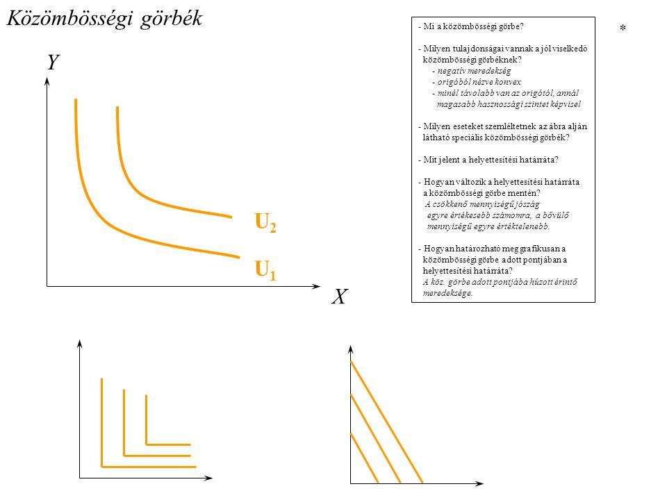 Közömbösségi görbék Y U2 U1 X * - Mi a közömbösségi görbe