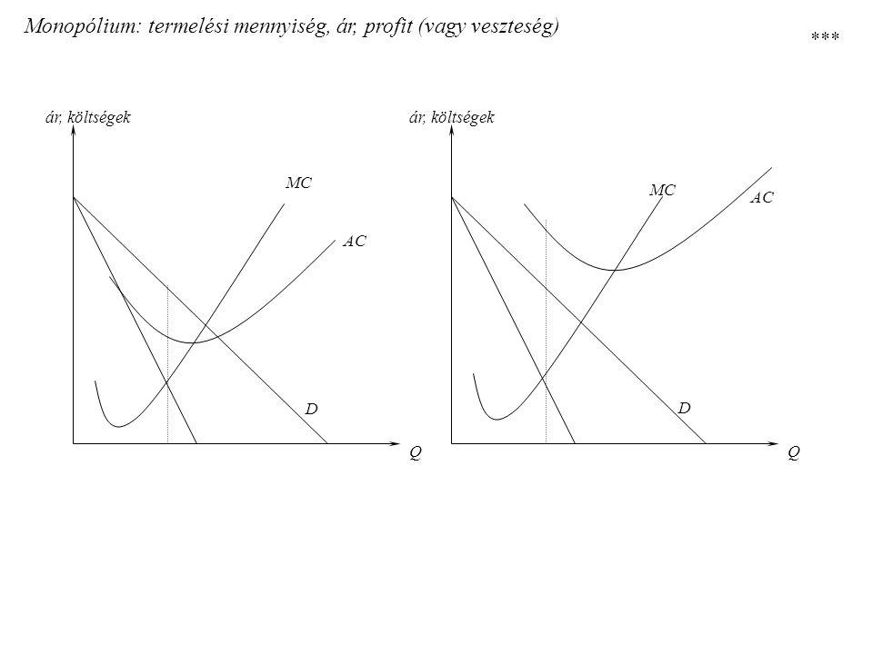 Monopólium: termelési mennyiség, ár, profit (vagy veszteség)