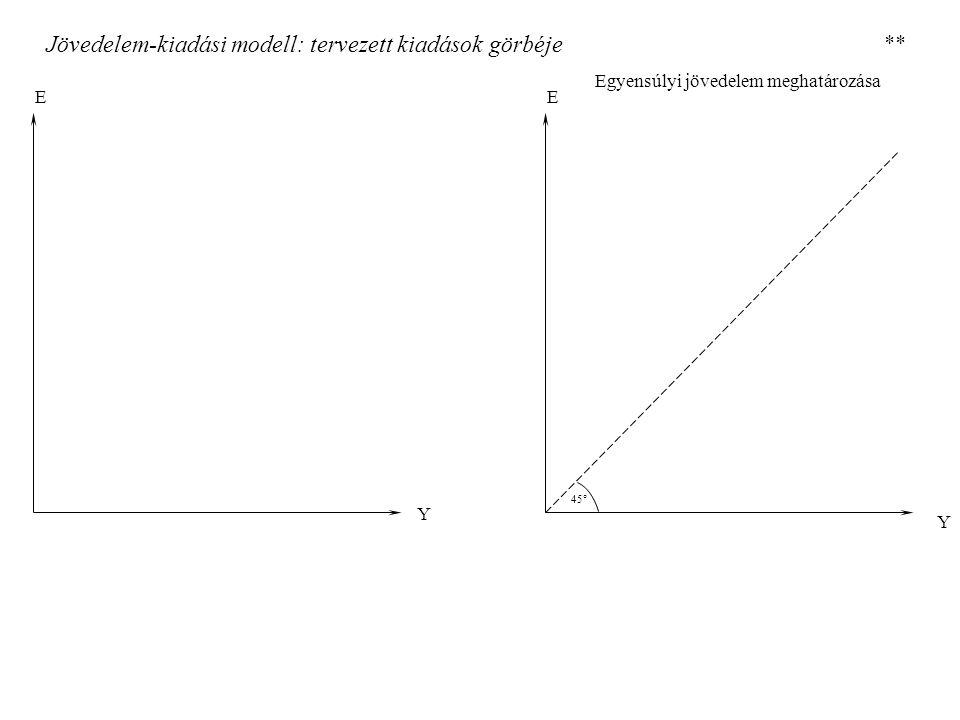 Jövedelem-kiadási modell: tervezett kiadások görbéje