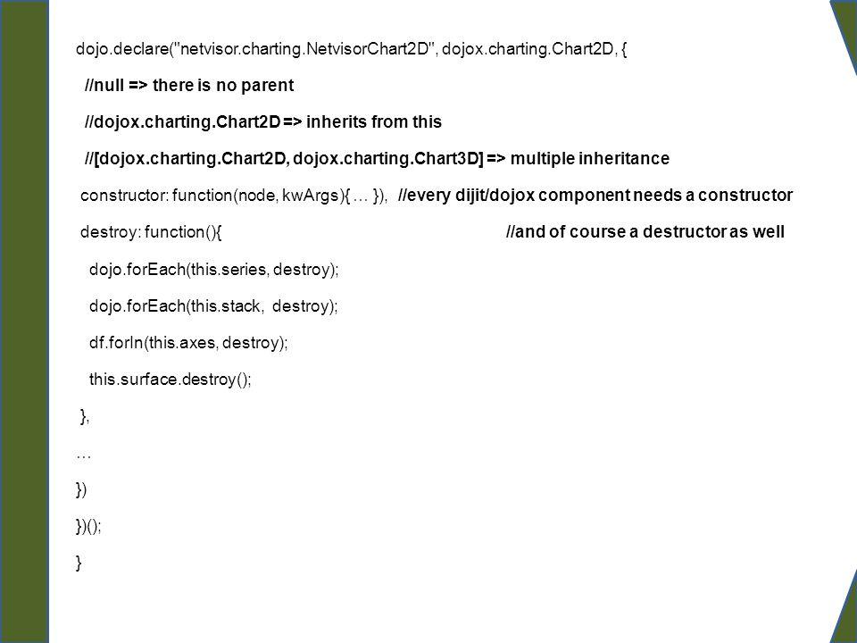 dojo. declare( netvisor. charting. NetvisorChart2D , dojox. charting