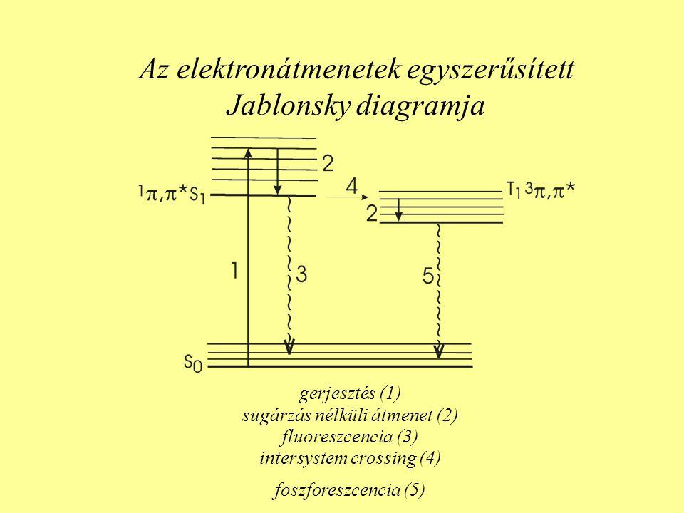 Az elektronátmenetek egyszerűsített Jablonsky diagramja