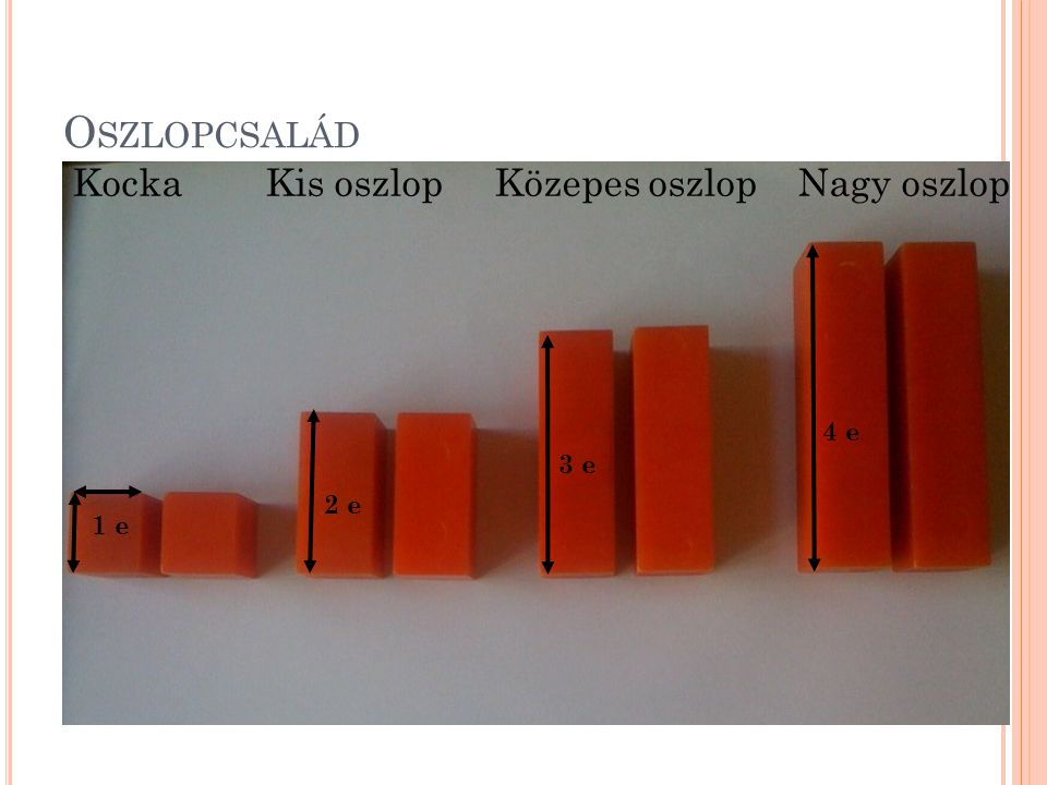 Oszlopcsalád Kocka Kis oszlop Közepes oszlop Nagy oszlop 4 e 3 e 2 e