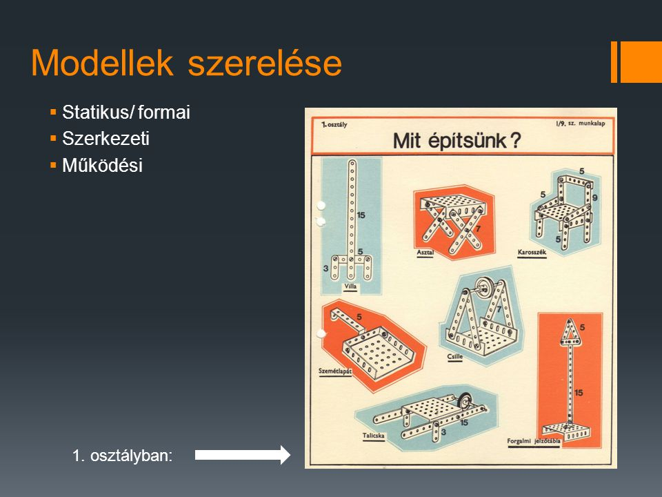 Modellek szerelése Statikus/ formai Szerkezeti Működési 1. osztályban: