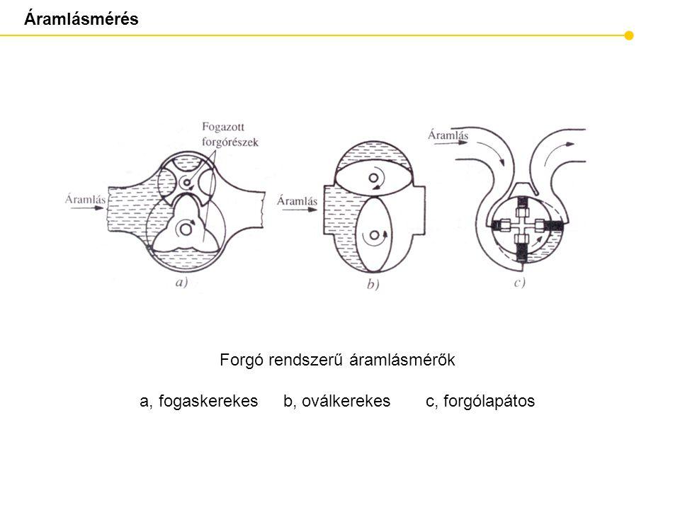 Forgó rendszerű áramlásmérők