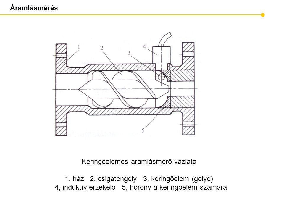 Keringőelemes áramlásmérő vázlata