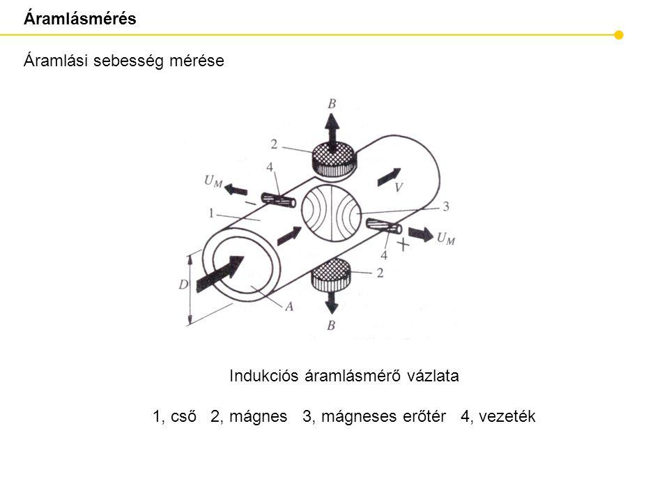 Áramlási sebesség mérése