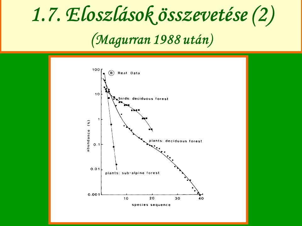 1.7. Eloszlások összevetése (2) (Magurran 1988 után)
