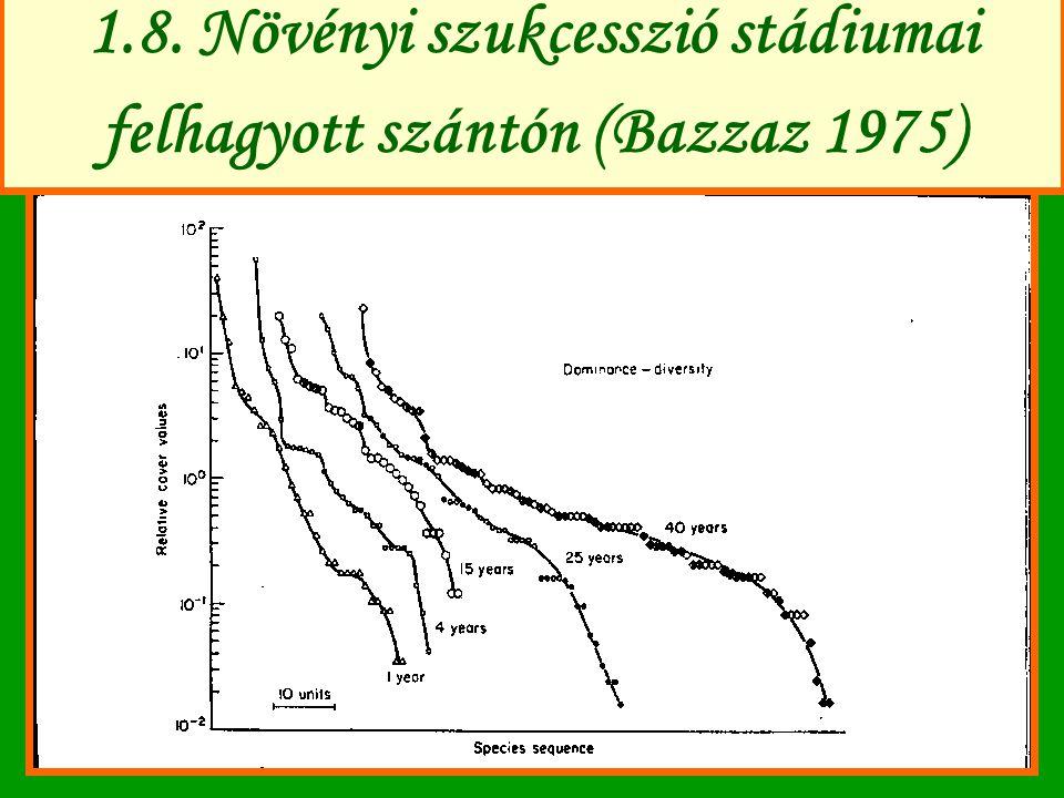 1.8. Növényi szukcesszió stádiumai felhagyott szántón (Bazzaz 1975)
