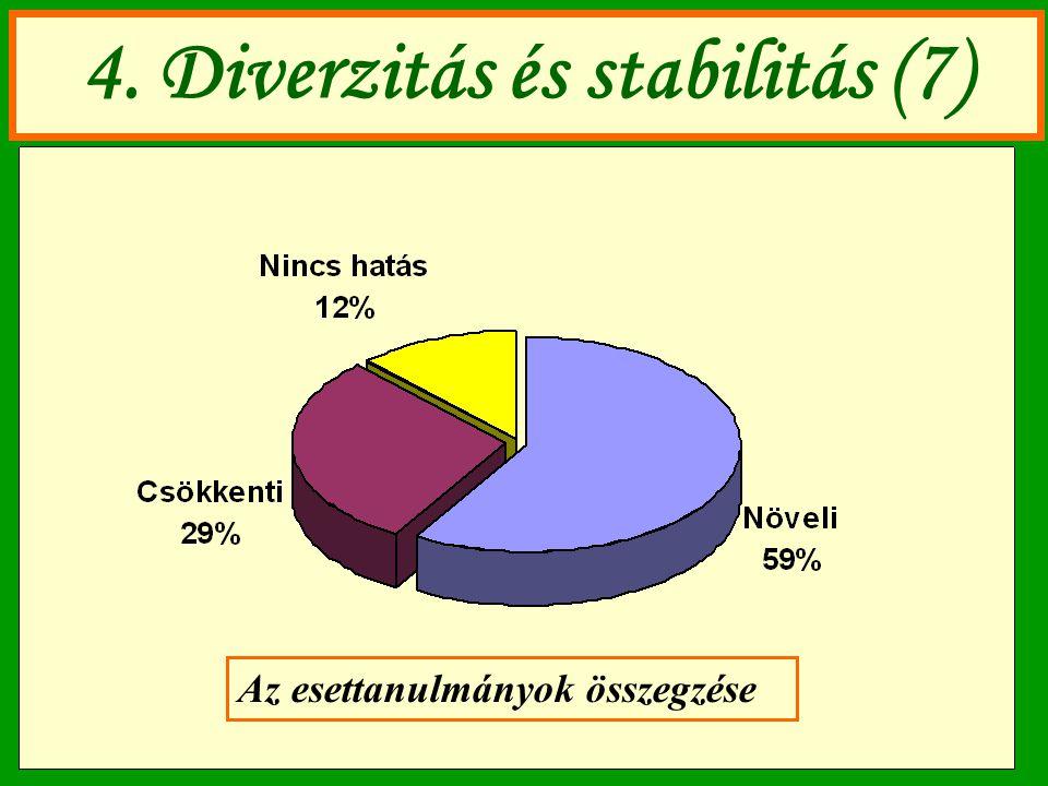 4. Diverzitás és stabilitás (7)