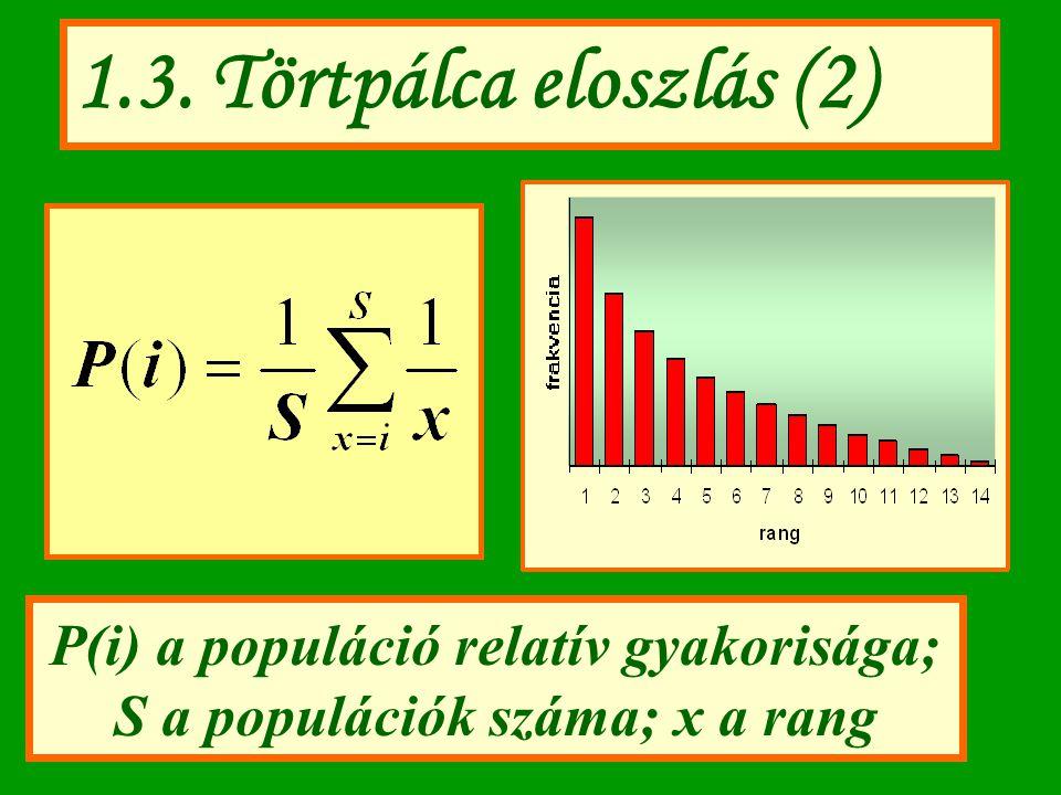 P(i) a populáció relatív gyakorisága; S a populációk száma; x a rang