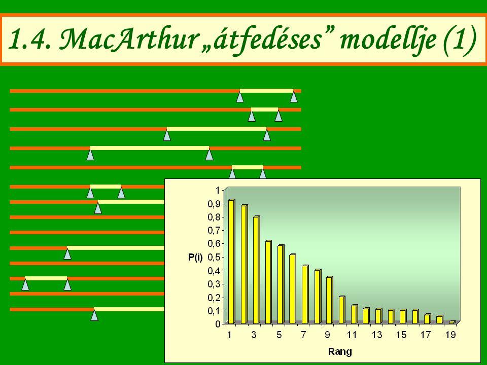 "1.4. MacArthur ""átfedéses modellje (1)"