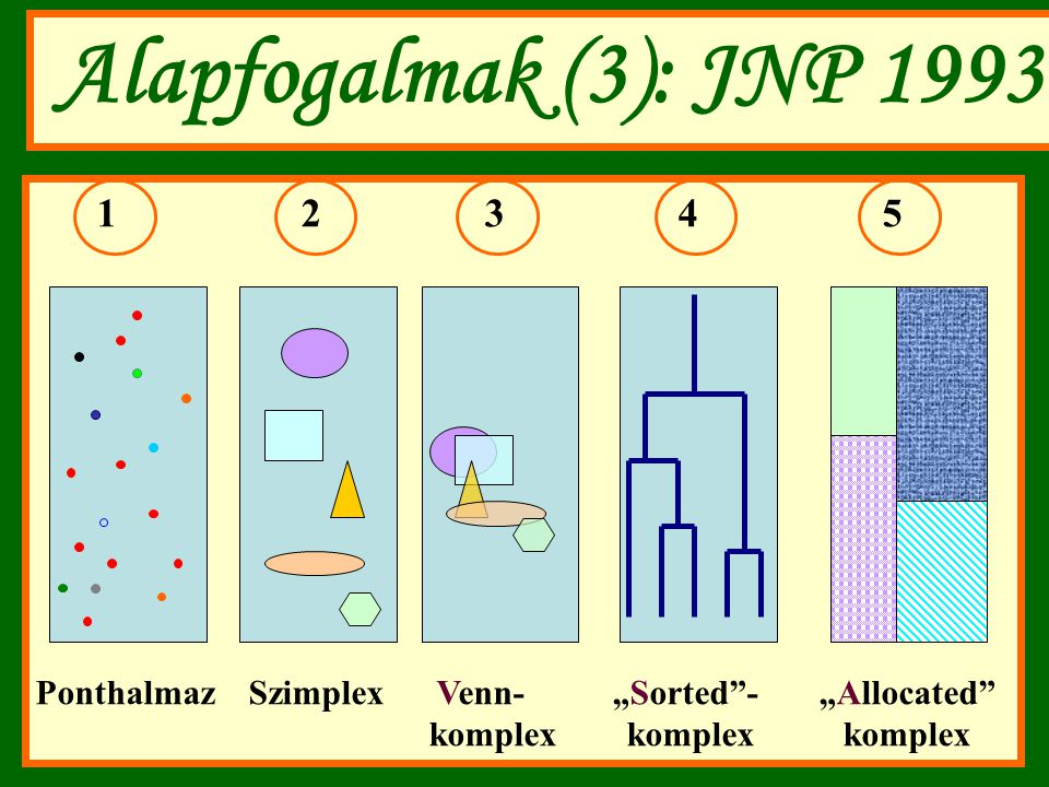 Alapfogalmak (3): JNP 1993 1 2 3 4 5.