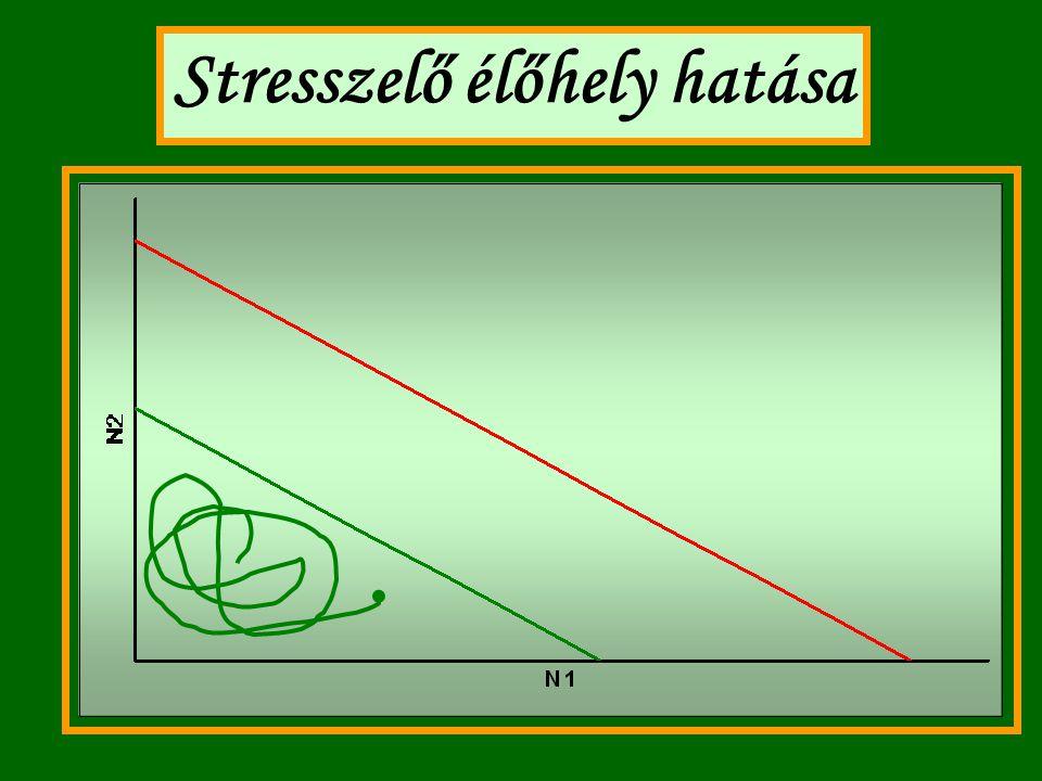 Stresszelő élőhely hatása