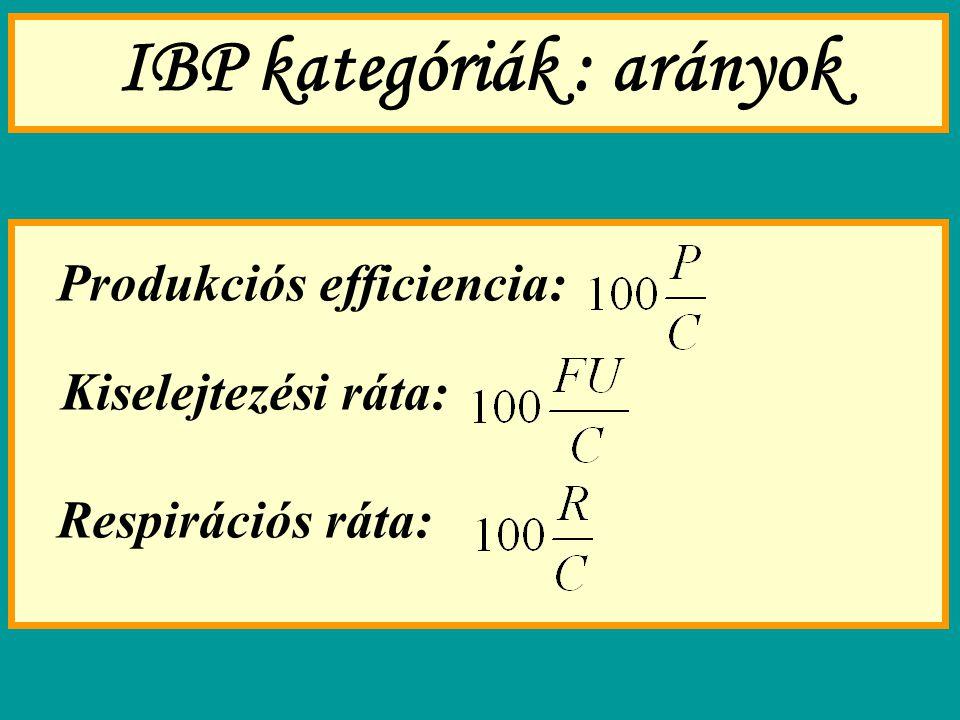 IBP kategóriák : arányok
