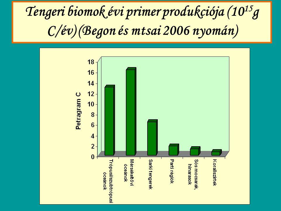 Tengeri biomok évi primer produkciója (1015g C/év) (Begon és mtsai 2006 nyomán)
