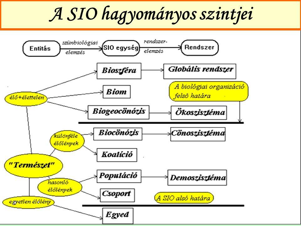 A SIO hagyományos szintjei