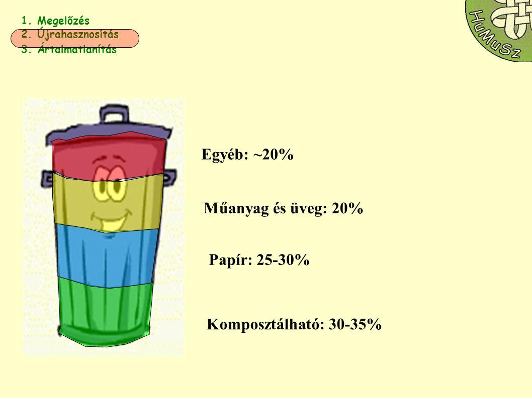 Egyéb: ~20% Műanyag és üveg: 20% Papír: 25-30% Komposztálható: 30-35%