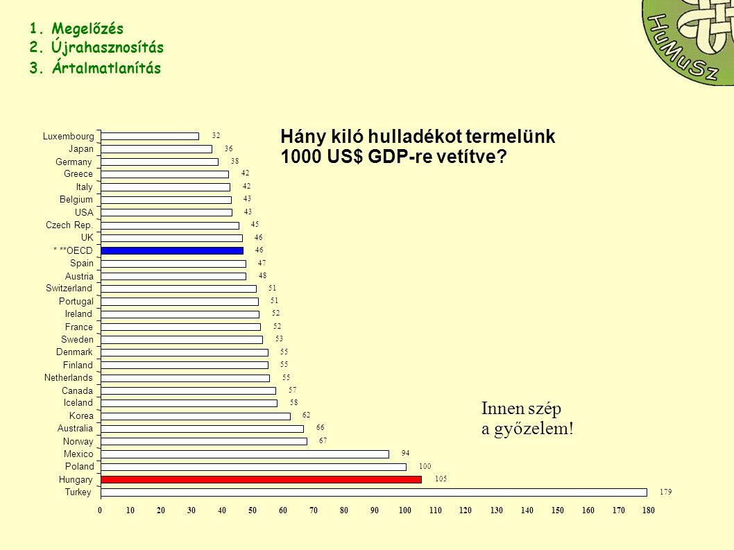 Hány kiló hulladékot termelünk 1000 US$ GDP-re vetítve