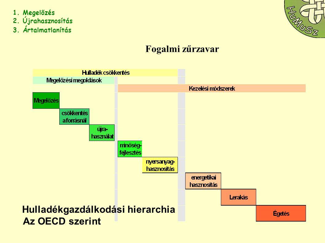 Fogalmi zűrzavar Hulladékgazdálkodási hierarchia Az OECD szerint