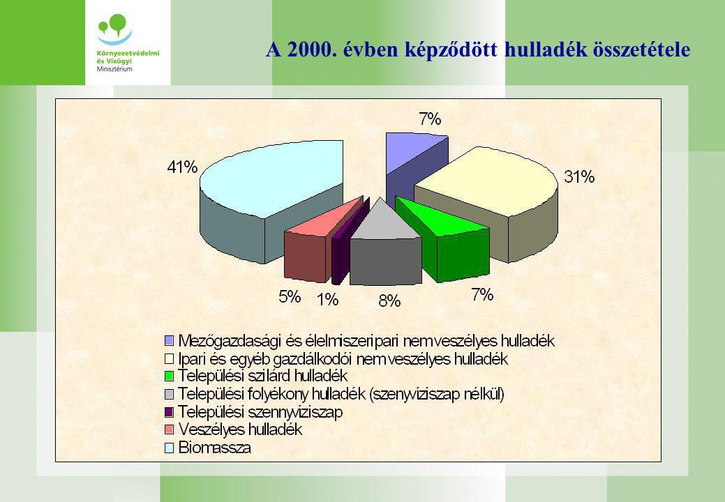 A 2000. évben képződött hulladék összetétele