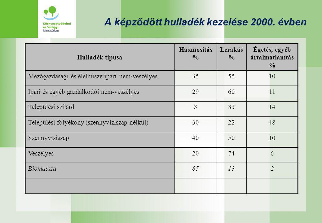 A képződött hulladék kezelése 2000. évben