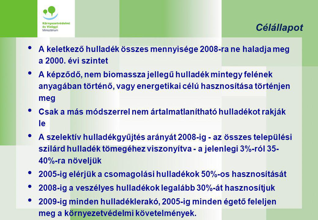 Célállapot A keletkező hulladék összes mennyisége 2008-ra ne haladja meg a 2000. évi szintet.