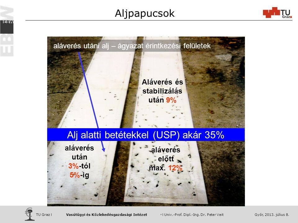 Alj alatti betétekkel (USP) akár 35%