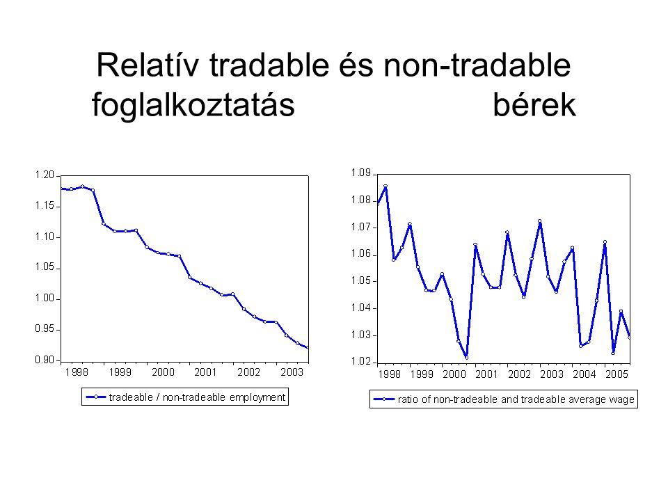 Relatív tradable és non-tradable foglalkoztatás bérek