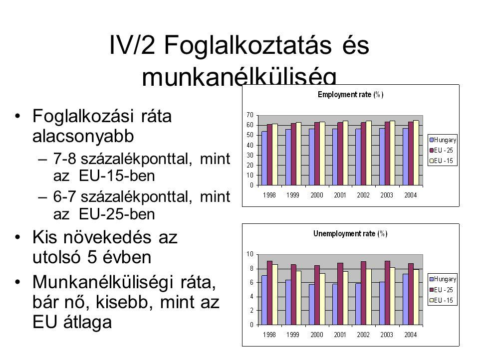 IV/2 Foglalkoztatás és munkanélküliség
