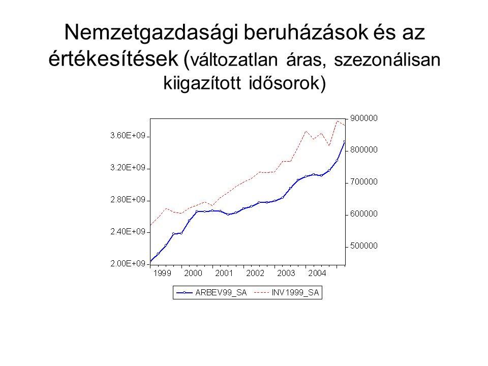 Nemzetgazdasági beruházások és az értékesítések (változatlan áras, szezonálisan kiigazított idősorok)