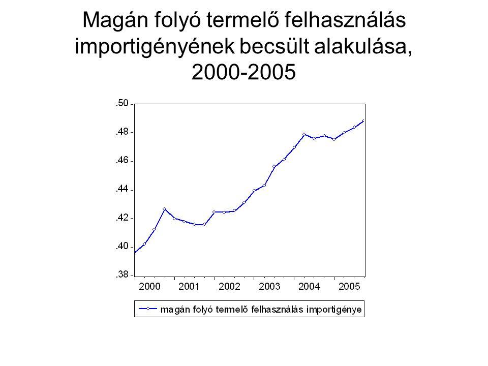 Magán folyó termelő felhasználás importigényének becsült alakulása, 2000-2005