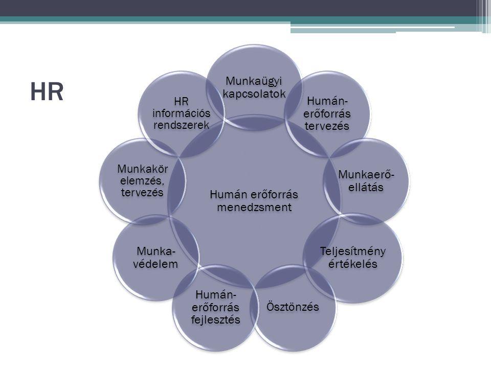 HR Humán erőforrás menedzsment Munkaügyi kapcsolatok