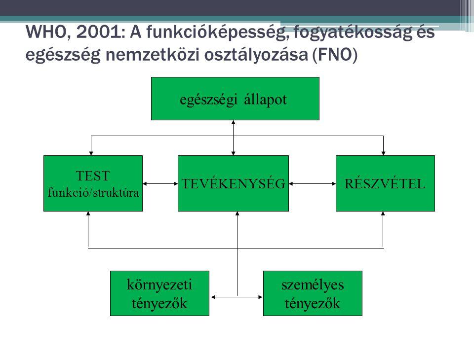 WHO, 2001: A funkcióképesség, fogyatékosság és egészség nemzetközi osztályozása (FNO)