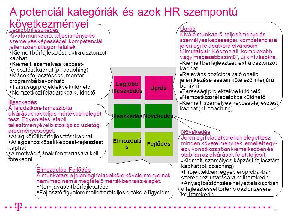 A potenciál kategóriák és azok HR szempontú következményei
