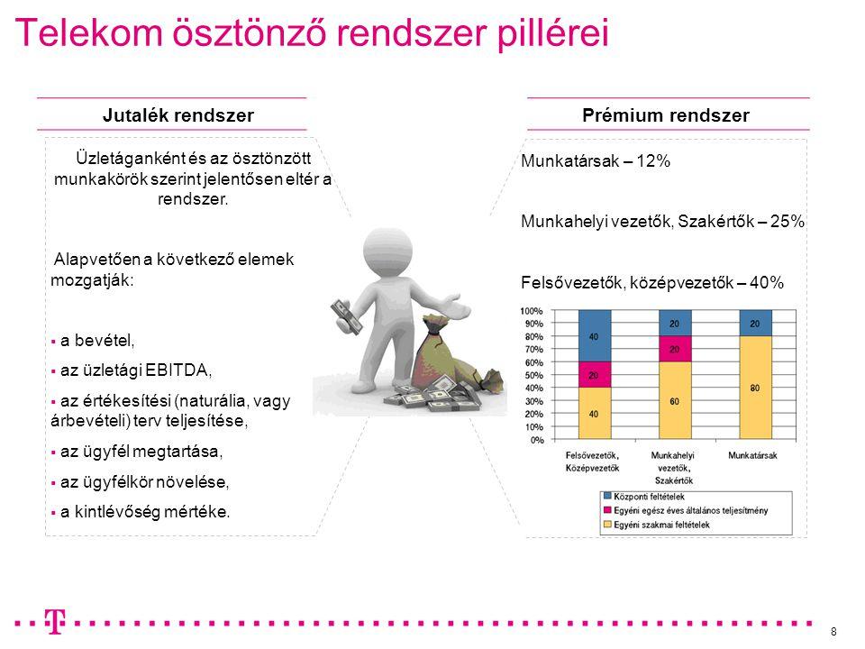 Telekom ösztönző rendszer pillérei